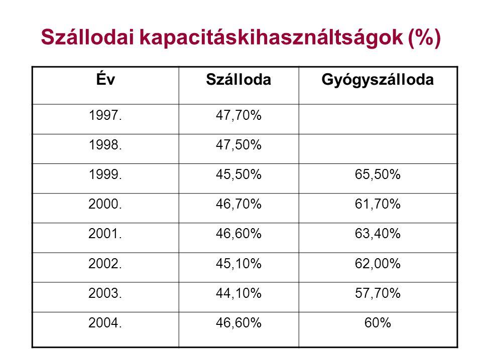 Szállodai kapacitáskihasználtságok (%) ÉvSzállodaGyógyszálloda 1997.47,70% 1998.47,50% 1999.45,50%65,50% 2000.46,70%61,70% 2001.46,60%63,40% 2002.45,10%62,00% 2003.44,10%57,70% 2004.46,60%60%
