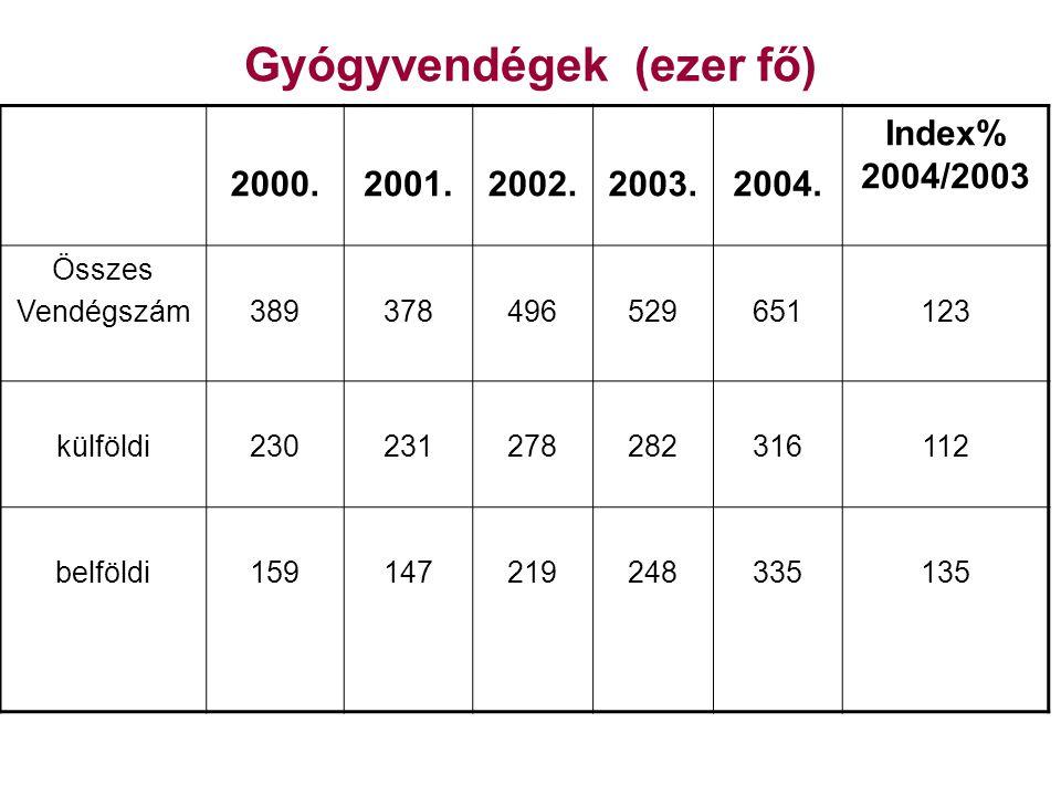 Gyógyvendégek (ezer fő) 2000.2001.2002.2003.2004.Index% 2004/2003 Összes vendégéj.