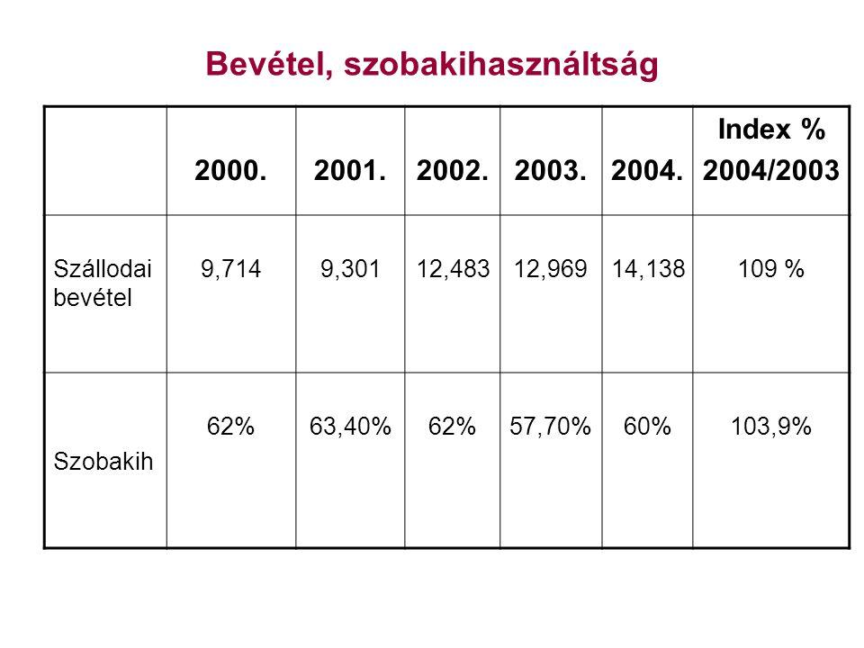 Bevétel, szobakihasználtság 2000.2001.2002.2003.2004.