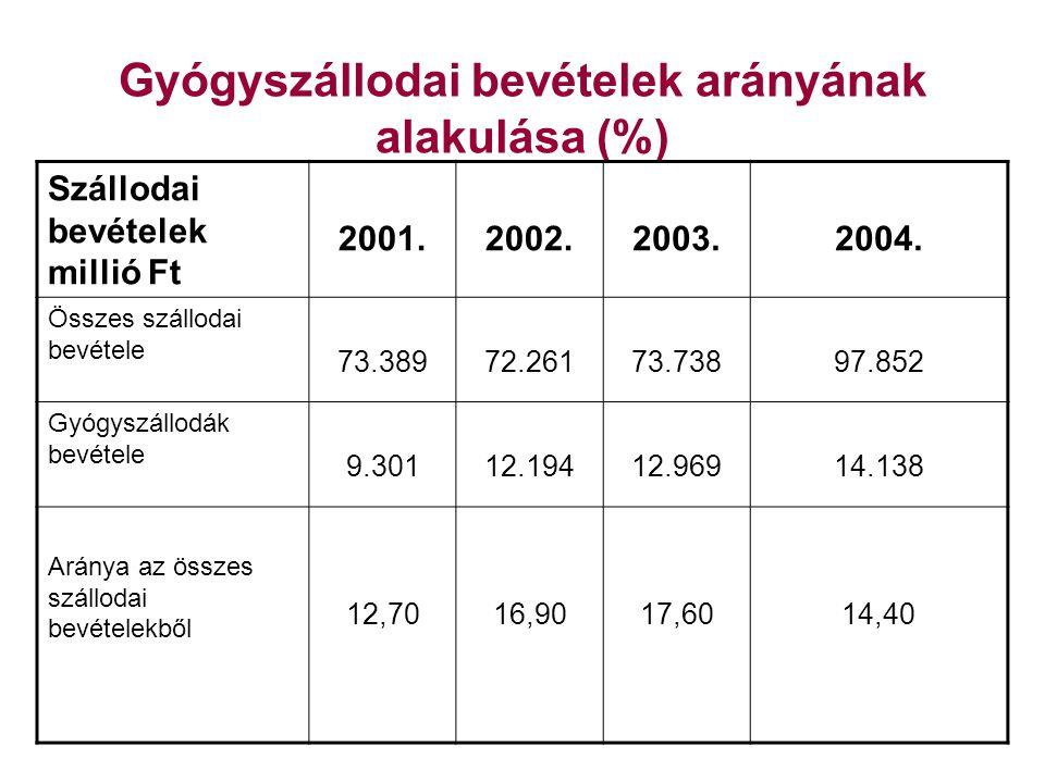 Gyógyszállók forgalma 2004-ban 2004-ben már 52 minősített gyógyszálló működik hazánkban (2003-ban: 47) A hazai szállodai vendégéjszakák 18,2%-a gyógyszállókban realizálódik (Összehasonlításul: a gyógyszállók számuk alapján 7,8%-ot, a szobák száma alapján 16,1%-ot, a vendégszám alapján pedig 14,4 %-ot reprezentálnak)