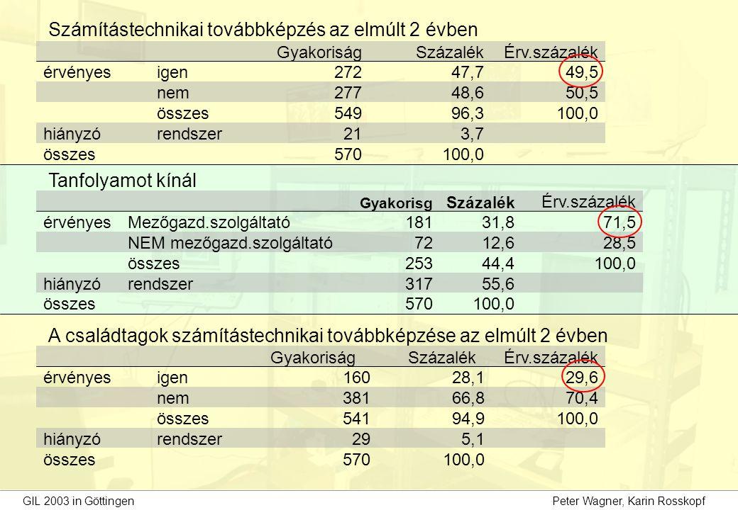 GIL 2003 in Göttingen Peter Wagner, Karin Rosskopf Számítástechnikai továbbképzés az elmúlt 2 évben GyakoriságSzázalékÉrv.százalék érvényesigen27247,749,5 nem27748,650,5 összes54996,3100,0 hiányzórendszer213,7 összes570100,0 Tanfolyamot kínál Gyakorisg Százalék Érv.százalék érvényesMezőgazd.szolgáltató18131,871,5 NEM mezőgazd.szolgáltató7212,628,5 összes25344,4100,0 hiányzórendszer31755,6 összes570100,0 A családtagok számítástechnikai továbbképzése az elmúlt 2 évben Gyakoriság SzázalékÉrv.százalék érvényesigen16028,129,6 nem38166,870,4 összes54194,9100,0 hiányzórendszer295,1 összes570100,0