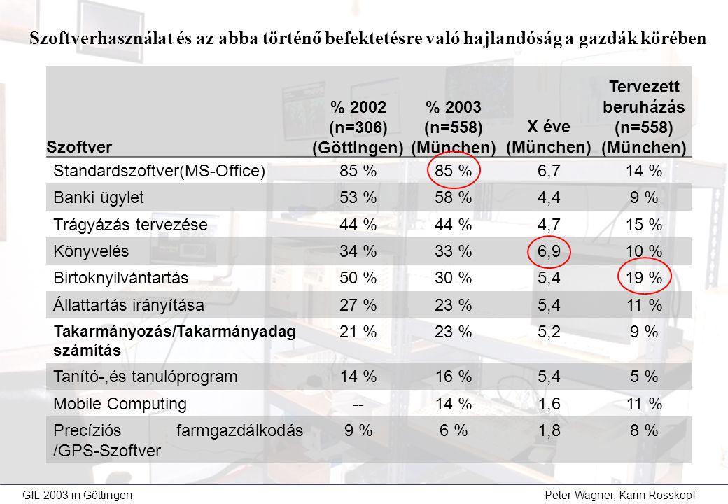 GIL 2003 in Göttingen Peter Wagner, Karin Rosskopf Szoftver % 2002 (n=306) (Göttingen) % 2003 (n=558) (München) X éve (München) Tervezett beruházás (n=558) (München) Standardszoftver(MS-Office)85 % 6,714 % Banki ügylet53 %58 %4,49 % Trágyázás tervezése44 % 4,715 % Könyvelés34 %33 %6,910 % Birtoknyilvántartás50 %30 %5,419 % Állattartás irányítása27 %23 %5,411 % Takarmányozás/Takarmányadag számítás 21 %23 %5,29 % Tanító-,és tanulóprogram14 %16 %5,45 % Mobile Computing--14 %1,611 % Precíziós farmgazdálkodás /GPS-Szoftver 9 %6 %1,88 % Szoftverhasználat és az abba történő befektetésre való hajlandóság a gazdák körében