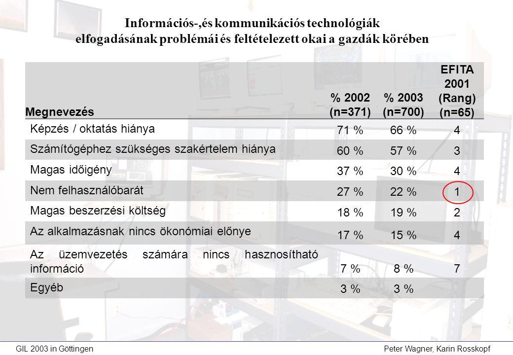 Megnevezés % 2002 (n=371) % 2003 (n=700) EFITA 2001 (Rang) (n=65) Képzés / oktatás hiánya 71 %66 %4 Számítógéphez szükséges szakértelem hiánya 60 %57 %3 Magas időigény 37 %30 %4 Nem felhasználóbarát 27 %22 %1 Magas beszerzési költség 18 %19 %2 Az alkalmazásnak nincs ökonómiai előnye 17 %15 %4 Az üzemvezetés számára nincs hasznosítható információ 7 %8 %7 Egyéb 3 % Információs-,és kommunikációs technológiák elfogadásának problémái és feltételezett okai a gazdák körében