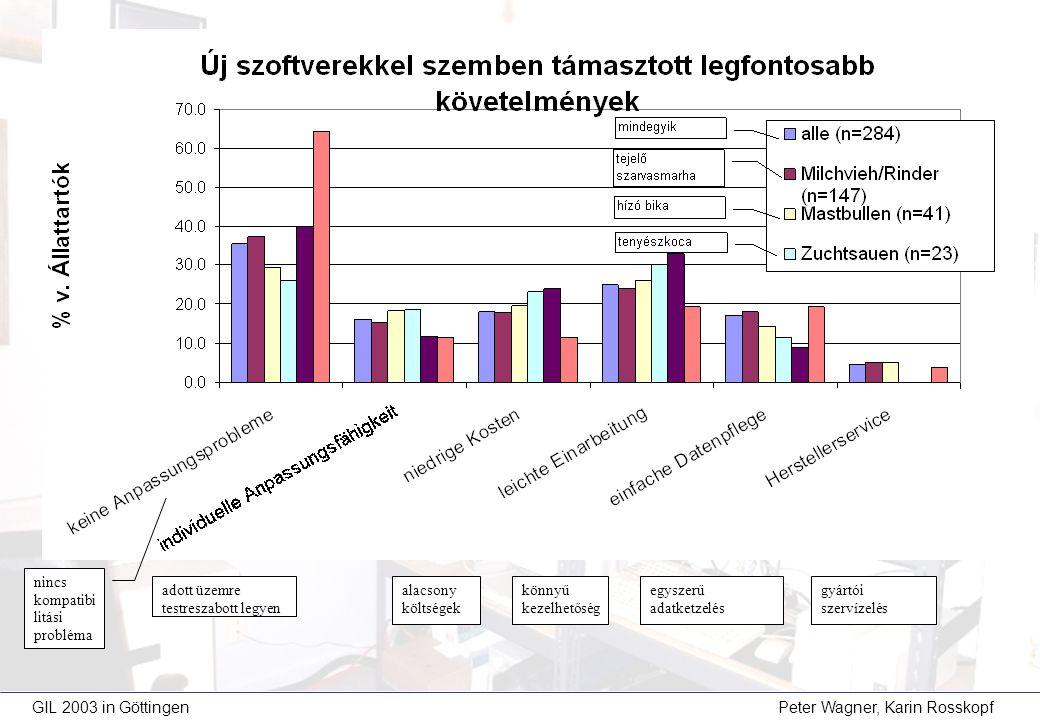 GIL 2003 in Göttingen Peter Wagner, Karin Rosskopf alacsony költségek nincs kompatibi litási probléma könnyű kezelhetőség egyszerű adatketzelés gyártói szervízelés adott üzemre testreszabott legyen