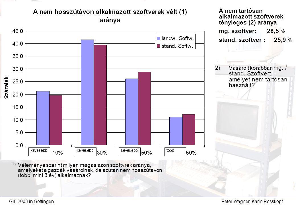 GIL 2003 in Göttingen Peter Wagner, Karin Rosskopf 1) Véleménye szerint milyen magas azon szoftvrek aránya, amelyeket a gazdák vásárolnak, de azután nem hosszútávon (több, mint 3 év) alkalmaznak.