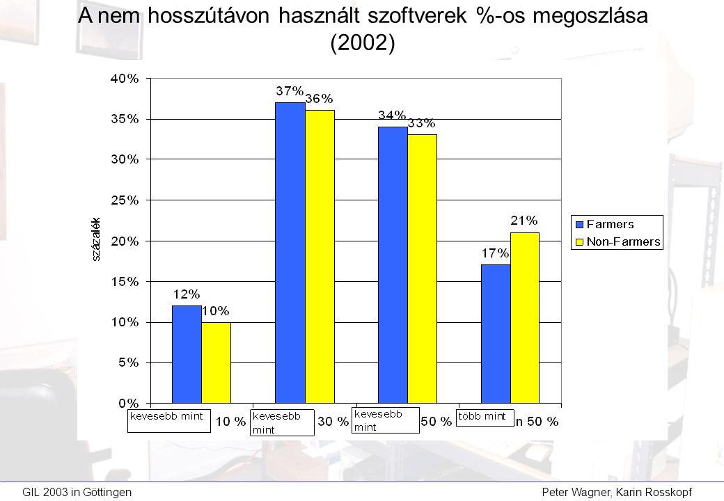 GIL 2003 in Göttingen Peter Wagner, Karin Rosskopf A nem hosszútávon használt szoftverek %-os megoszlása (2002)
