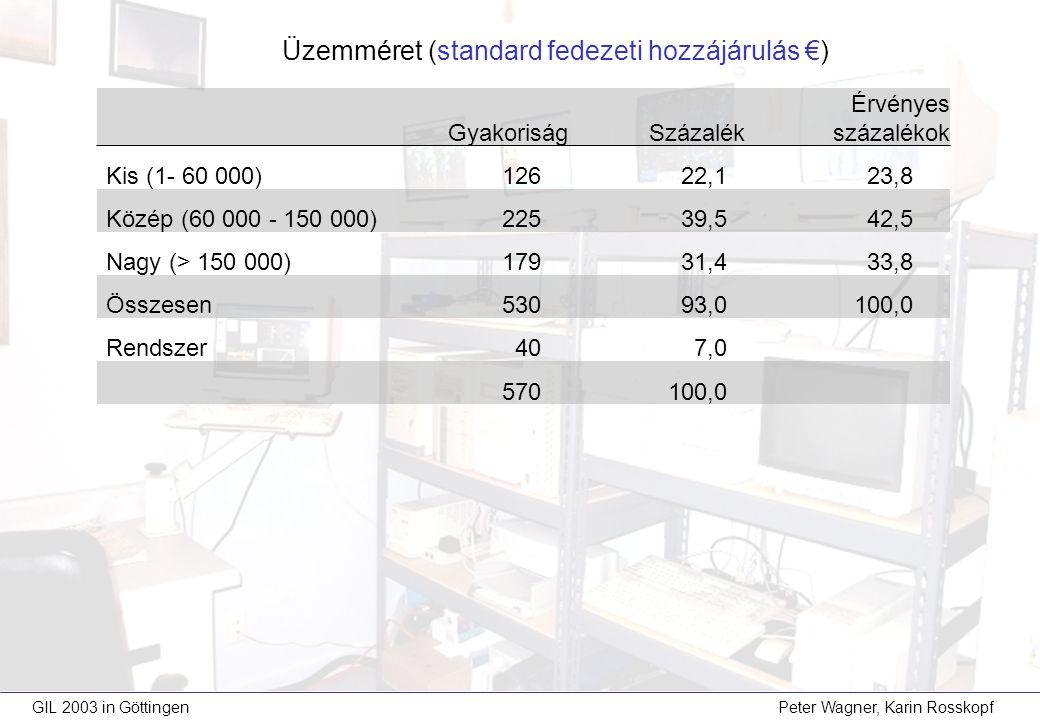 GyakoriságSzázalék Érvényes százalékok Kis (1- 60 000)12622,123,8 Közép (60 000 - 150 000)22539,542,5 Nagy (> 150 000)17931,433,8 Összesen53093,0100,0 Rendszer407,0 570100,0 Üzemméret (standard fedezeti hozzájárulás €)