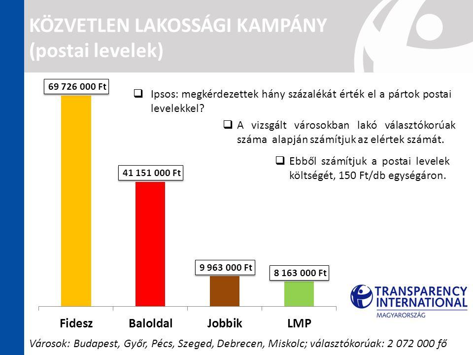 KÖZVETLEN LAKOSSÁGI KAMPÁNY (postai levelek)  Ipsos: megkérdezettek hány százalékát érték el a pártok postai levelekkel.