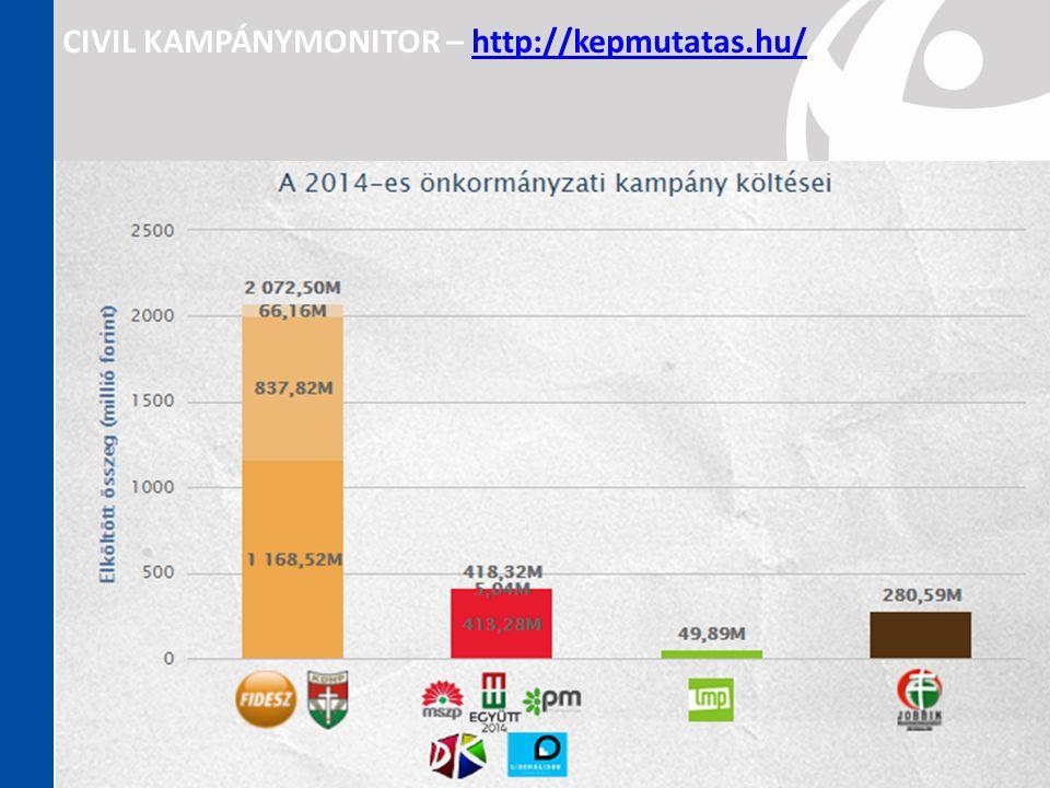 CIVIL KAMPÁNYMONITOR – http://kepmutatas.hu/http://kepmutatas.hu/