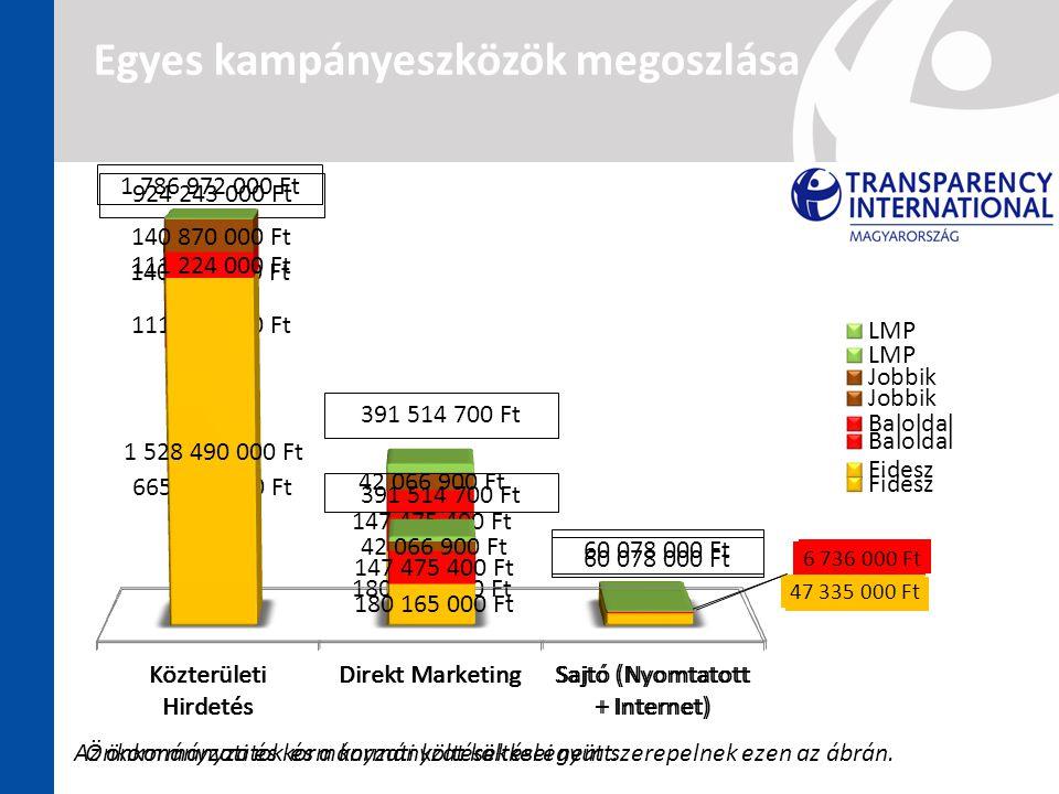Egyes kampányeszközök megoszlása Az önkormányzatok és a kormányzat költései nem szerepelnek ezen az ábrán.