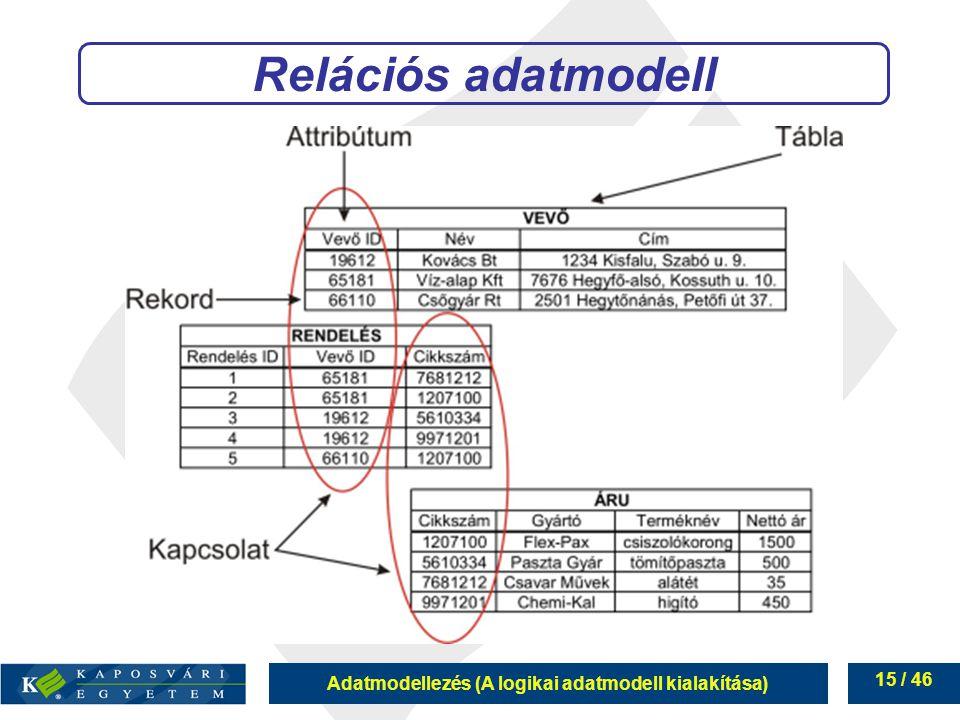 Adatmodellezés (A logikai adatmodell kialakítása) 15 / 46 Relációs adatmodell