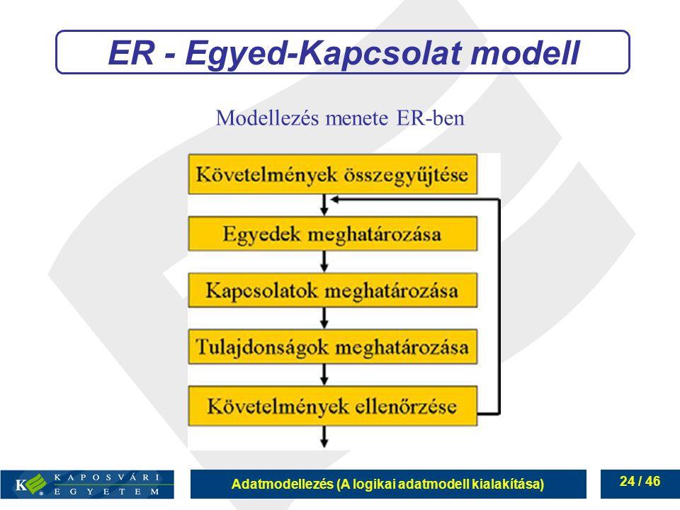 Adatmodellezés (A logikai adatmodell kialakítása) 24 / 46 Modellezés menete ER-ben ER - Egyed-Kapcsolat modell