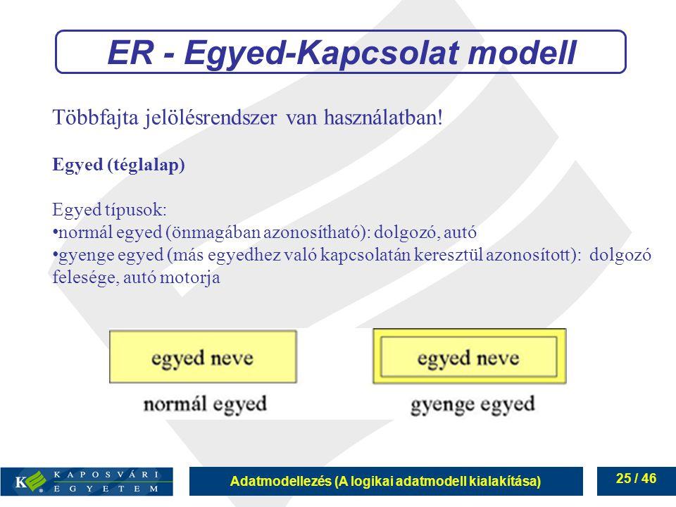 Adatmodellezés (A logikai adatmodell kialakítása) 25 / 46 Többfajta jelölésrendszer van használatban! Egyed (téglalap) Egyed típusok: normál egyed (ön