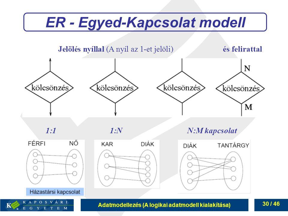 Adatmodellezés (A logikai adatmodell kialakítása) 30 / 46 ER - Egyed-Kapcsolat modell Jelölés nyíllal (A nyíl az 1-et jelöli) és felirattal 1:11:NN:M