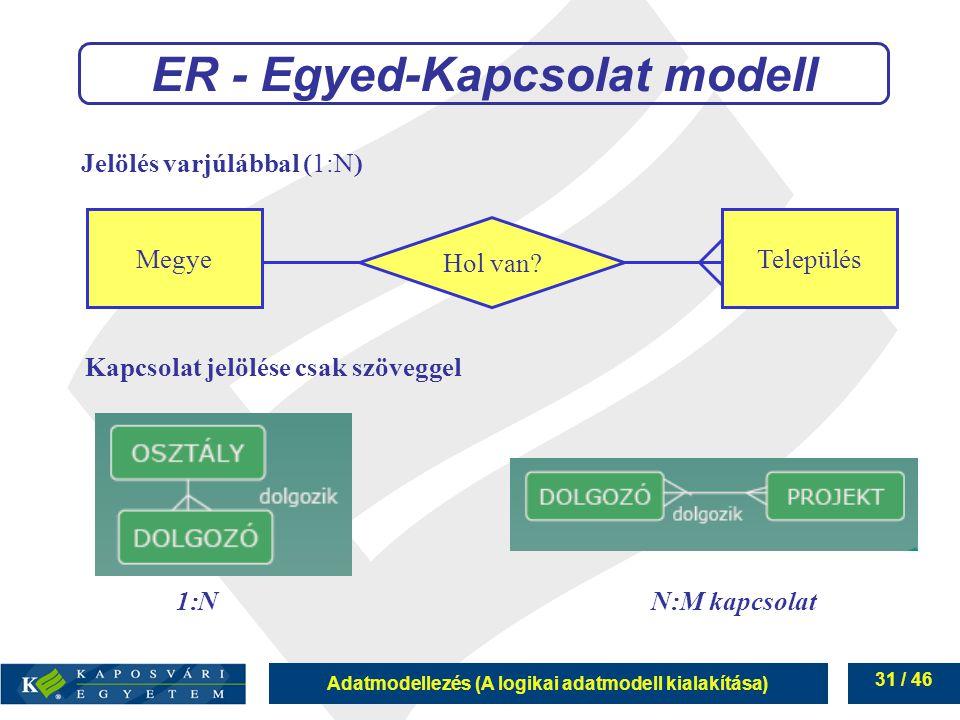 Adatmodellezés (A logikai adatmodell kialakítása) 31 / 46 ER - Egyed-Kapcsolat modell Jelölés varjúlábbal (1:N) 1:NN:M kapcsolat Hol van? TelepülésMeg