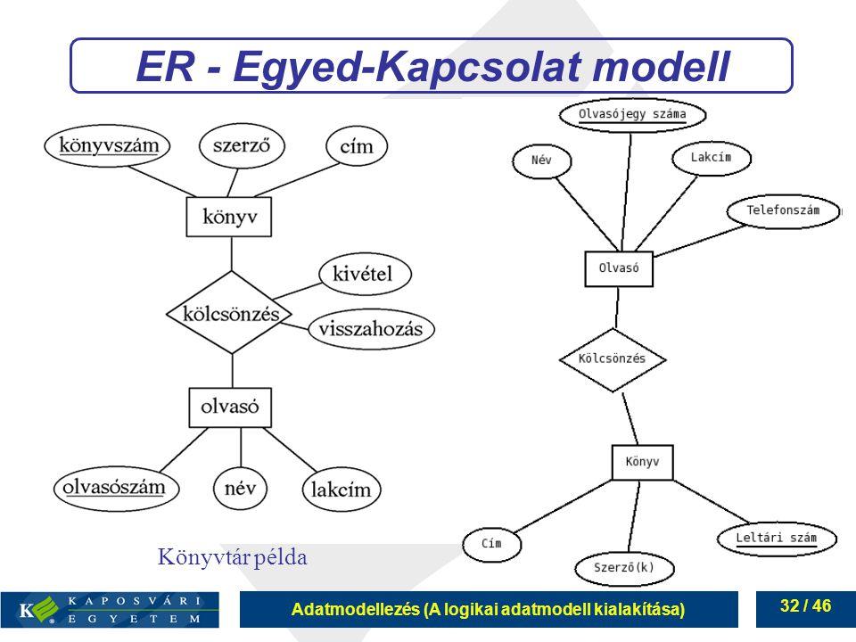 Adatmodellezés (A logikai adatmodell kialakítása) 32 / 46 ER - Egyed-Kapcsolat modell Könyvtár példa