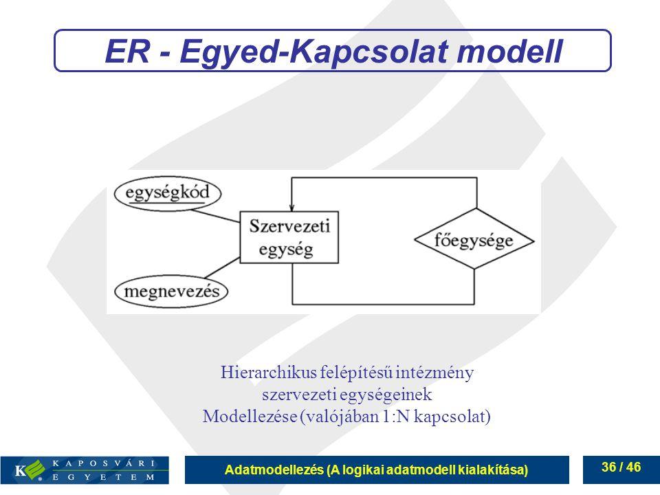 Adatmodellezés (A logikai adatmodell kialakítása) 36 / 46 ER - Egyed-Kapcsolat modell Hierarchikus felépítésű intézmény szervezeti egységeinek Modelle