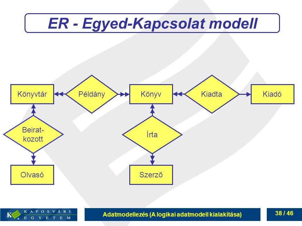 Adatmodellezés (A logikai adatmodell kialakítása) 38 / 46 ER - Egyed-Kapcsolat modell Beirat- kozott Könyvtár KönyvKiadó Olvasó Szerző Írta PéldányKia