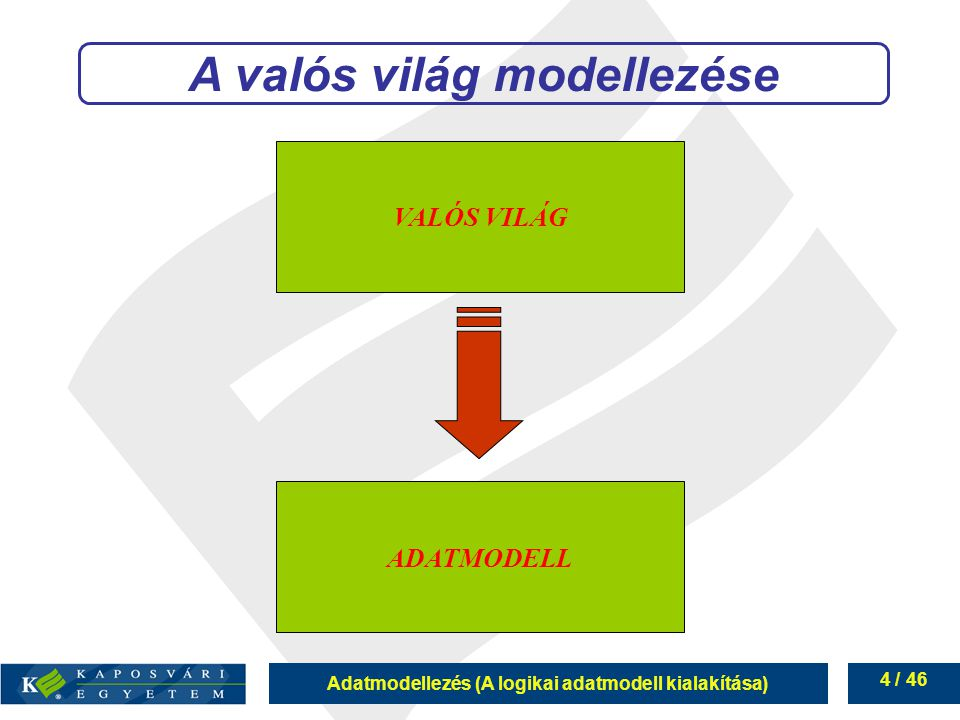 Adatmodellezés (A logikai adatmodell kialakítása) 5 / 46 Valós világ (ez található a természetben) Elméleti modell (kiválasztjuk, hogy mi érdekel minket: entitások tulajdonságai) Logikai modell (meghatározzuk a minket érdeklő dolgok számítógépi leírását: táblák szerkezete) Fizikai modell (a valódi dolgok számítógépi megfelelőit feltöltjük a természetben található jellemzőikkel: táblák feltöltése adatokkal) A valós világ modellezése