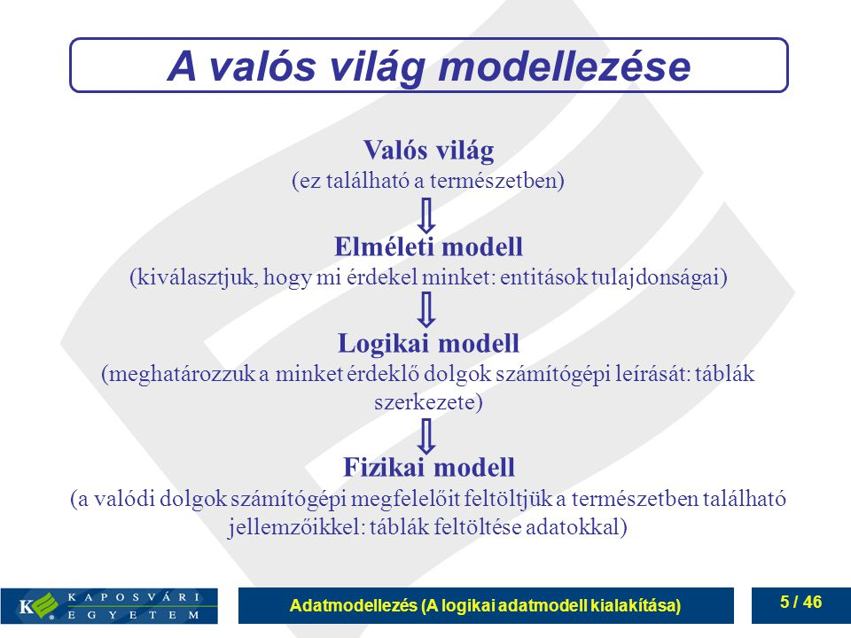 Adatmodellezés (A logikai adatmodell kialakítása) 5 / 46 Valós világ (ez található a természetben) Elméleti modell (kiválasztjuk, hogy mi érdekel mink