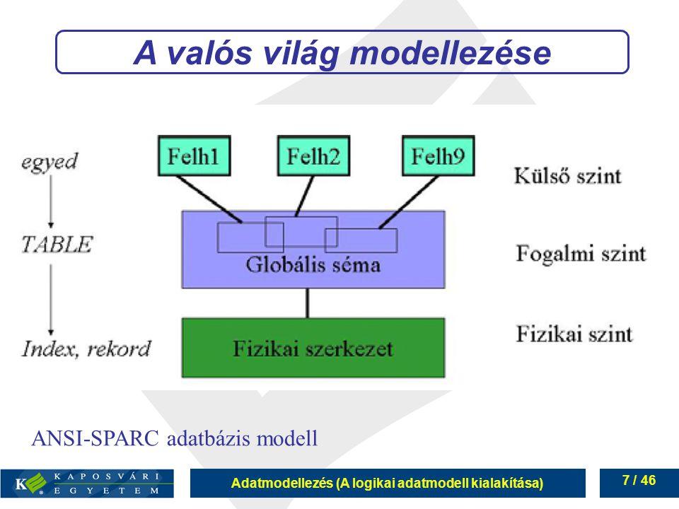 Adatmodellezés (A logikai adatmodell kialakítása) 38 / 46 ER - Egyed-Kapcsolat modell Beirat- kozott Könyvtár KönyvKiadó Olvasó Szerző Írta PéldányKiadta
