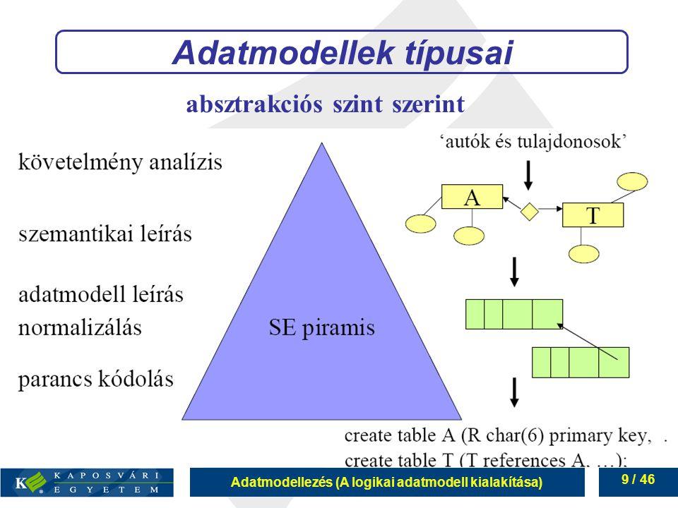 Adatmodellezés (A logikai adatmodell kialakítása) 10 / 46 Adatmodellek típusai szemantikai adatmodellek: emberközeli, lényeget emelik ki, pontatlan adatbázis adatmodellek: gépközeli, megadja a részleteket, teljes absztrakciós szint szerint az egyes szinteken több különböző eszközkészletű modell él