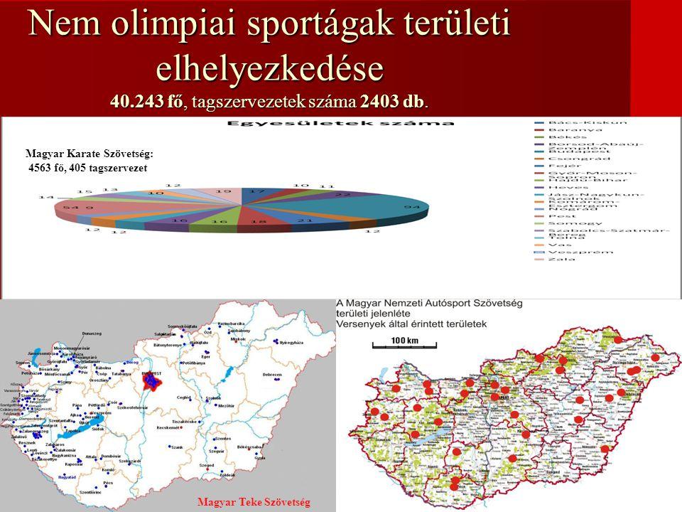 Nem olimpiai sportágak területi elhelyezkedése 40.243 fő, tagszervezetek száma 2403 db. Magyar Teke Szövetség Magyar Karate Szövetség: 4563 fő, 405 ta