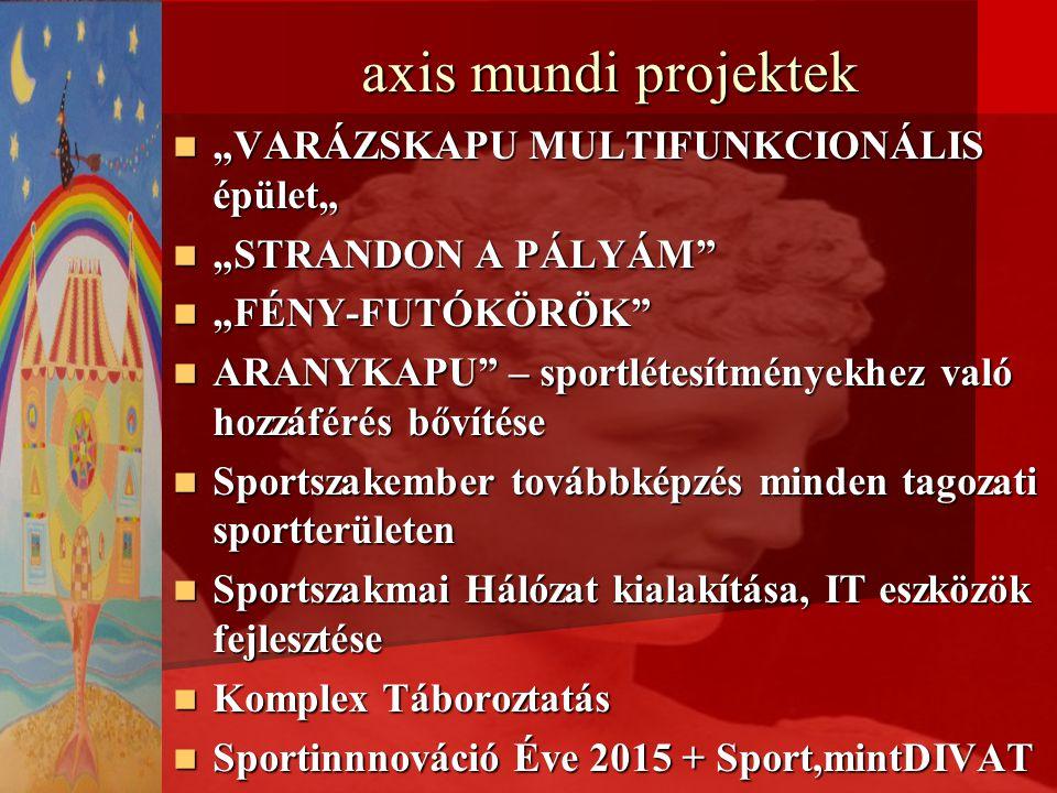 """axis mundi projektek """"VARÁZSKAPU MULTIFUNKCIONÁLIS épület"""" """"VARÁZSKAPU MULTIFUNKCIONÁLIS épület"""" """"STRANDON A PÁLYÁM """"STRANDON A PÁLYÁM """"FÉNY-FUTÓKÖRÖK """"FÉNY-FUTÓKÖRÖK ARANYKAPU – sportlétesítményekhez való hozzáférés bővítése ARANYKAPU – sportlétesítményekhez való hozzáférés bővítése Sportszakember továbbképzés minden tagozati sportterületen Sportszakember továbbképzés minden tagozati sportterületen Sportszakmai Hálózat kialakítása, IT eszközök fejlesztése Sportszakmai Hálózat kialakítása, IT eszközök fejlesztése Komplex Táboroztatás Komplex Táboroztatás Sportinnnováció Éve 2015 + Sport,mintDIVAT Sportinnnováció Éve 2015 + Sport,mintDIVAT"""
