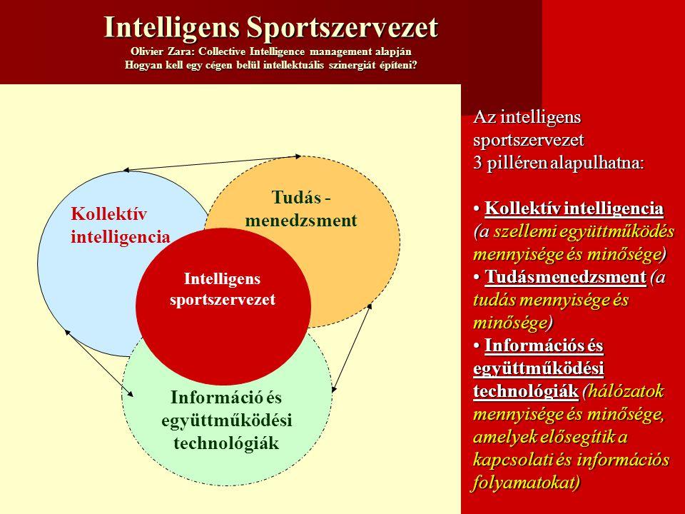 Intelligens Sportszervezet Olivier Zara: Collective Intelligence management alapján Hogyan kell egy cégen belül intellektuális szinergiát építeni.
