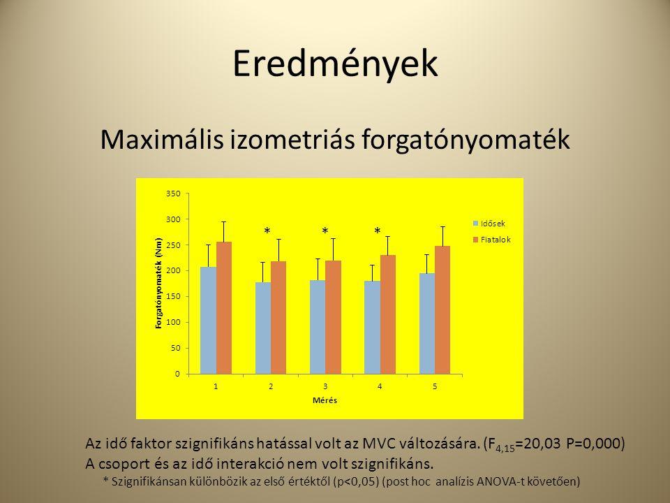 Eredmények Maximális izometriás forgatónyomaték Az idő faktor szignifikáns hatással volt az MVC változására. (F 4,15 =20,03 P=0,000) A csoport és az i