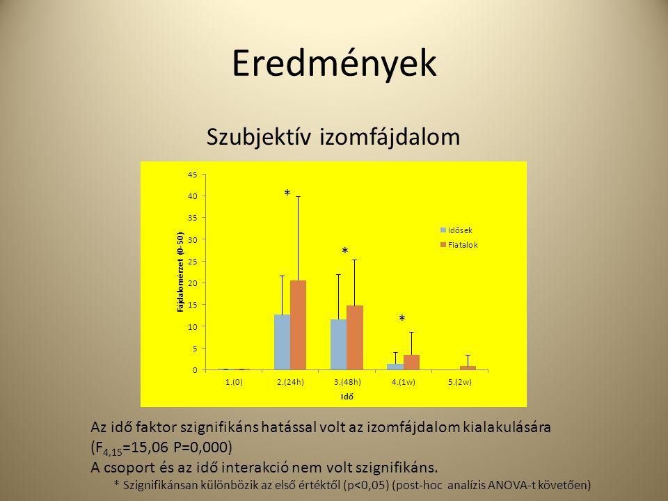 Eredmények Szubjektív izomfájdalom * * * Az idő faktor szignifikáns hatással volt az izomfájdalom kialakulására (F 4,15 =15,06 P=0,000) A csoport és a