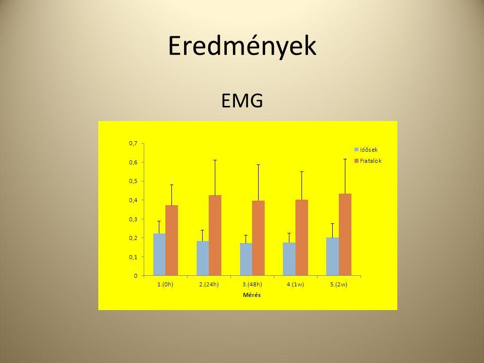 Eredmények EMG