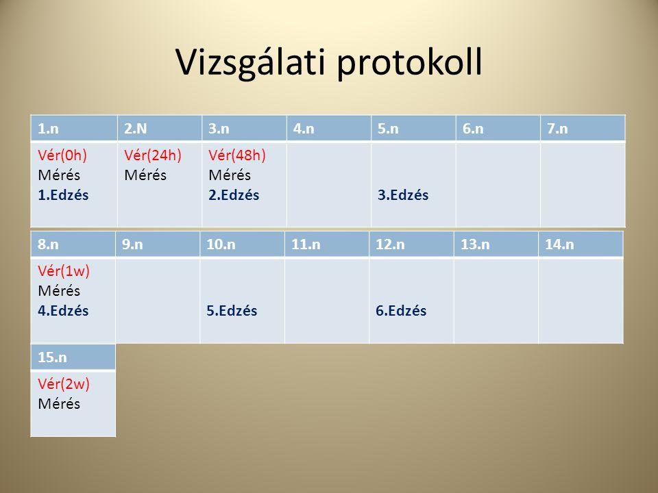 Vizsgálati protokoll 1.n2.N3.n4.n5.n6.n7.n Vér(0h) Mérés 1.Edzés Vér(24h) Mérés Vér(48h) Mérés 2.Edzés3.Edzés 8.n9.n10.n11.n12.n13.n14.n Vér(1w) Mérés