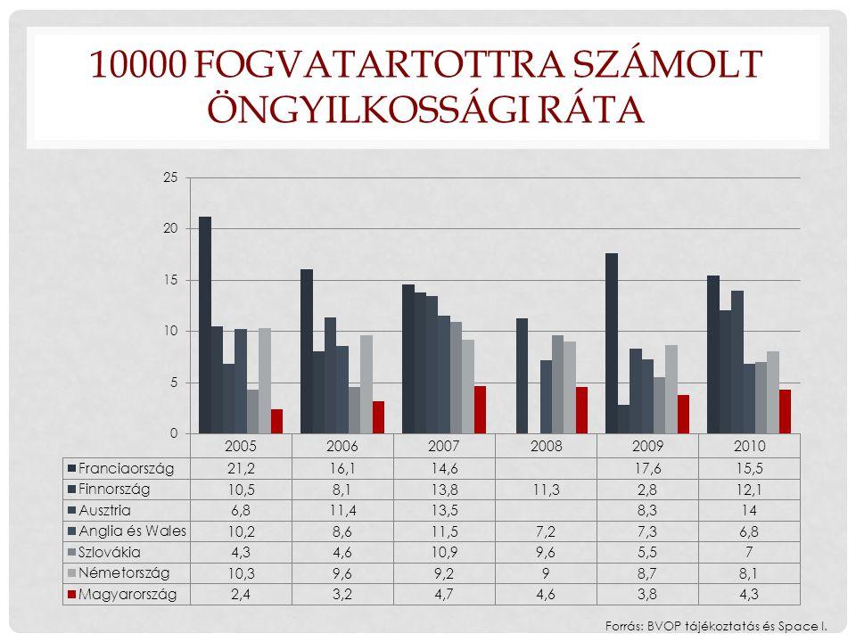 10000 FOGVATARTOTTRA SZÁMOLT ÖNGYILKOSSÁGI RÁTA Forrás: BVOP tájékoztatás és Space I.
