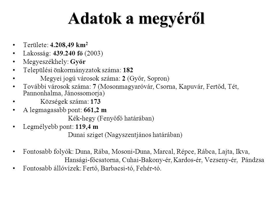 Adatok a megyéről Területe: 4.208,49 km 2 Lakosság: 439.240 fő (2003) Megyeszékhely: Győr Települési önkormányzatok száma: 182 Megyei jogú városok száma: 2 (Győr, Sopron) További városok száma: 7 (Mosonmagyaróvár, Csorna, Kapuvár, Fertőd, Tét, Pannonhalma, Jánossomorja) Községek száma: 173 A legmagasabb pont: 661,2 m Kék-hegy (Fenyőfő határában) Legmélyebb pont: 119,4 m Dunai sziget (Nagyszentjános határában) Fontosabb folyók: Duna, Rába, Mosoni-Duna, Marcal, Répce, Rábca, Lajta, Ikva, Hansági-főcsatorna, Cuhai-Bakony-ér, Kardos-ér, Vezseny-ér, Pándzsa Fontosabb állóvízek: Fertő, Barbacsi-tó, Fehér-tó.