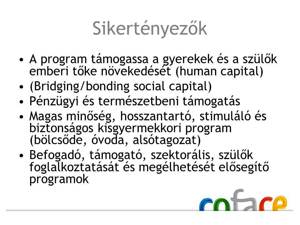 Sikertényezők A program támogassa a gyerekek és a szülők emberi tőke növekedését (human capital) (Bridging/bonding social capital) Pénzügyi és természetbeni támogatás Magas minőség, hosszantartó, stimuláló és biztonságos kisgyermekkori program (bölcsőde, óvoda, alsótagozat) Befogadó, támogató, szektorális, szülők foglalkoztatását és megélhetését elősegítő programok