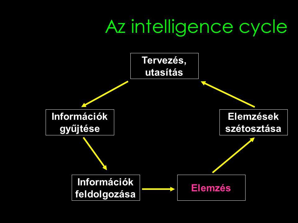 Az elemzés végtermékei Basic Intelligence Current Intelligence Estimative Intelligence Warning