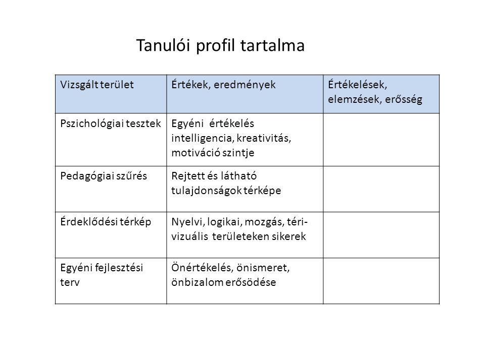 Tanulói profil tartalma Vizsgált területÉrtékek, eredményekÉrtékelések, elemzések, erősség Pszichológiai tesztekEgyéni értékelés intelligencia, kreati
