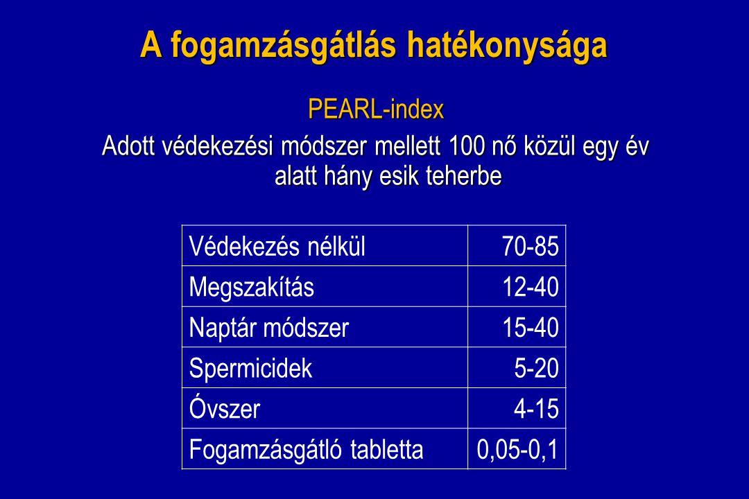 A fogamzásgátlás hatékonysága PEARL-index Adott védekezési módszer mellett 100 nő közül egy év alatt hány esik teherbe Védekezés nélkül70-85 Megszakít