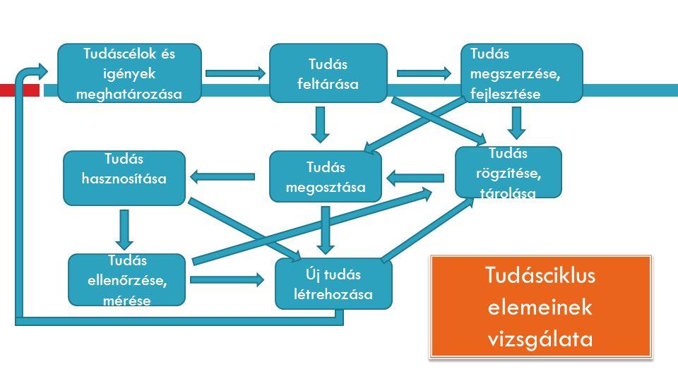 Tudás hasznosítása Tudás megosztása Tudás megszerzése, fejlesztése Tudás rögzítése, tárolása Tudás ellenőrzése, mérése Tudáscélok és igények meghatáro
