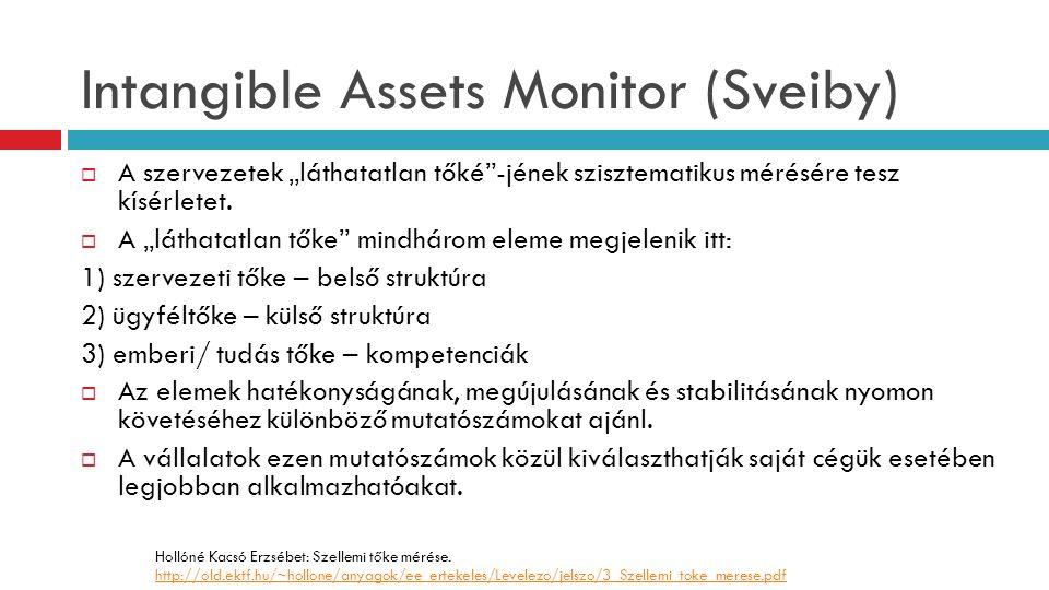 """Intangible Assets Monitor (Sveiby)  A szervezetek """"láthatatlan tőké""""-jének szisztematikus mérésére tesz kísérletet.  A """"láthatatlan tőke"""" mindhárom"""