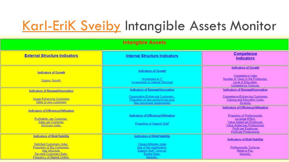 Karl-EriK SveibyKarl-EriK Sveiby Intangible Assets Monitor