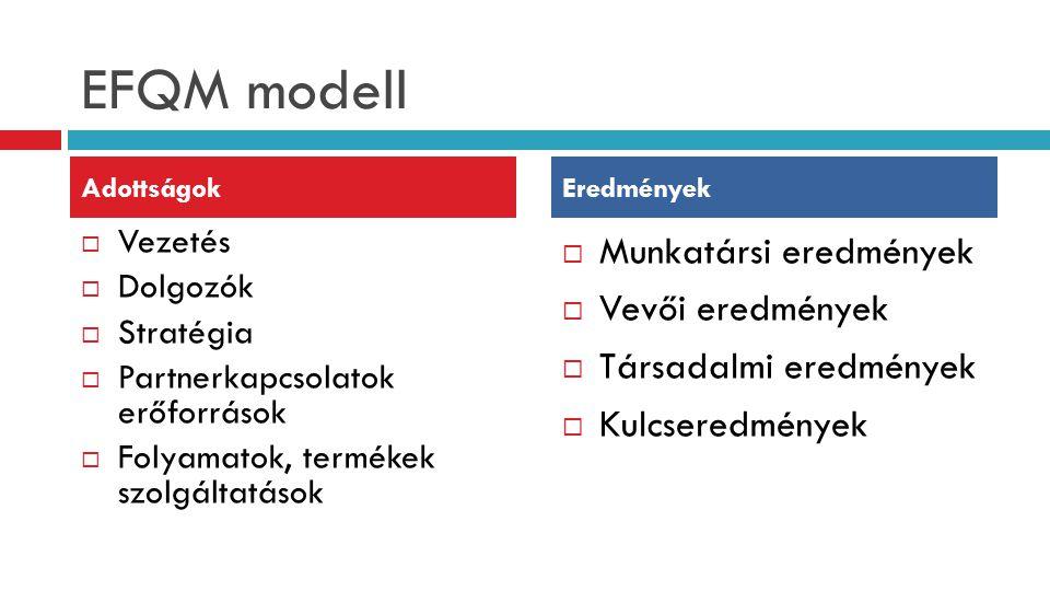 Vezetés  Dolgozók  Stratégia  Partnerkapcsolatok erőforrások  Folyamatok, termékek szolgáltatások  Munkatársi eredmények  Vevői eredmények  T