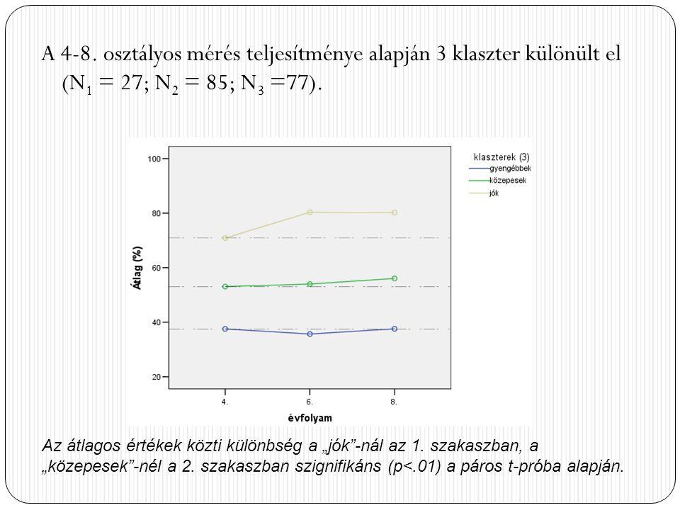 """A 4-8. osztályos mérés teljesítménye alapján 3 klaszter különült el (N 1 = 27; N 2 = 85; N 3 =77). Az átlagos értékek közti különbség a """"jók""""-nál az 1"""