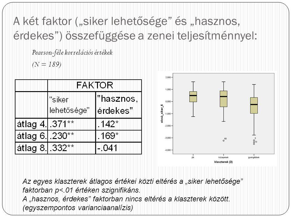 """A két faktor (""""siker lehetősége"""" és """"hasznos, érdekes"""") összefüggése a zenei teljesítménnyel: Pearson-féle korrelációs értékek (N = 189) Az egyes klas"""