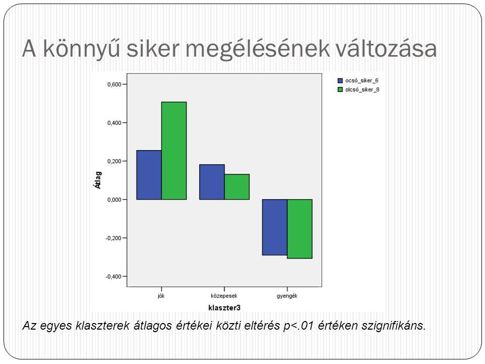 A könnyű siker megélésének változása Az egyes klaszterek átlagos értékei közti eltérés p<.01 értéken szignifikáns.