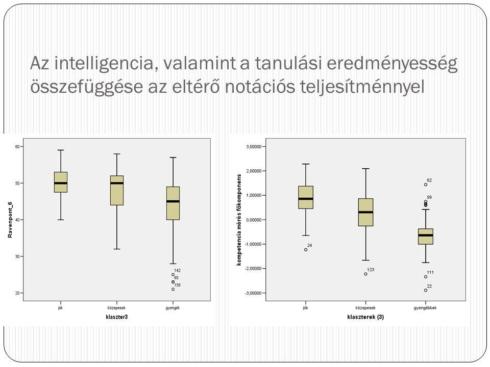 Az intelligencia, valamint a tanulási eredményesség összefüggése az eltérő notációs teljesítménnyel