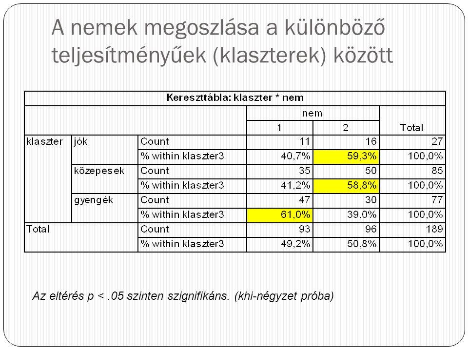 A nemek megoszlása a különböző teljesítményűek (klaszterek) között Az eltérés p <.05 szinten szignifikáns. (khi-négyzet próba)