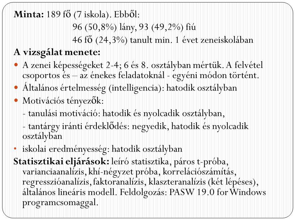 A nemek megoszlása a különböző teljesítményűek (klaszterek) között Az eltérés p <.05 szinten szignifikáns.