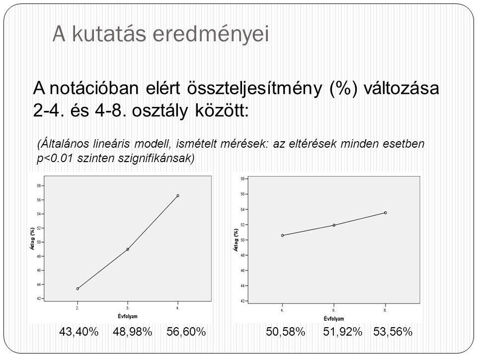 A kutatás eredményei A notációban elért összteljesítmény (%) változása 2-4. és 4-8. osztály között: 43,40% 48,98% 56,60%50,58% 51,92% 53,56% (Általáno